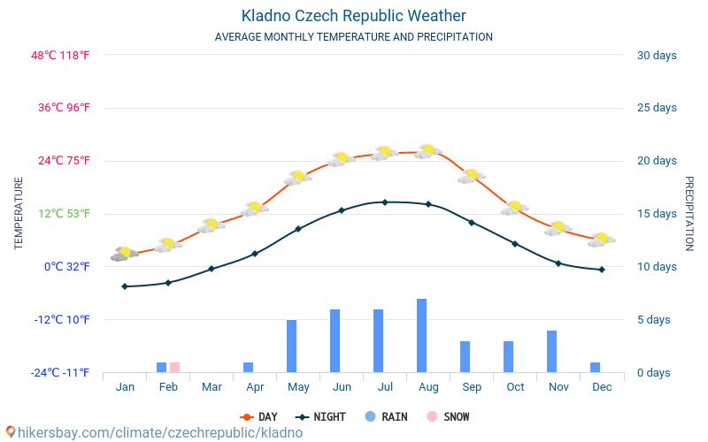 Kladno - Gemiddelde maandelijkse temperaturen en weer 2015 - 2018 Gemiddelde temperatuur in de Kladno door de jaren heen. Het gemiddelde weer in Kladno, Tsjechië.