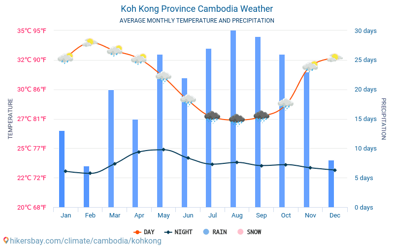 Koh Kong Province - Average Monthly temperatures and weather 2015 - 2018 Average temperature in Koh Kong Province over the years. Average Weather in Koh Kong Province, Cambodia.