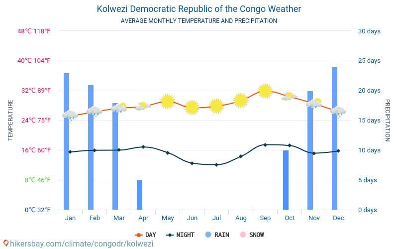 Kolwezi - Temperaturi medii lunare şi vreme 2015 - 2018 Temperatura medie în Kolwezi ani. Meteo medii în Kolwezi, Republica Democrată Congo.