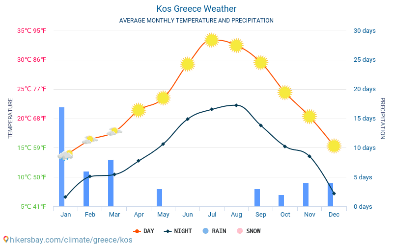 Kos - Average Monthly temperatures and weather 2015 - 2018 Average temperature in Kos over the years. Average Weather in Kos, Greece.