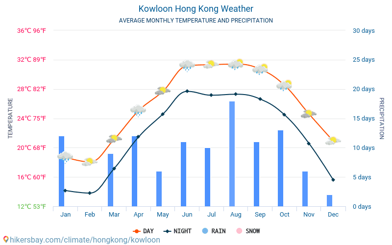 Kowloon - Average Monthly temperatures and weather 2015 - 2018 Average temperature in Kowloon over the years. Average Weather in Kowloon, Hong Kong.