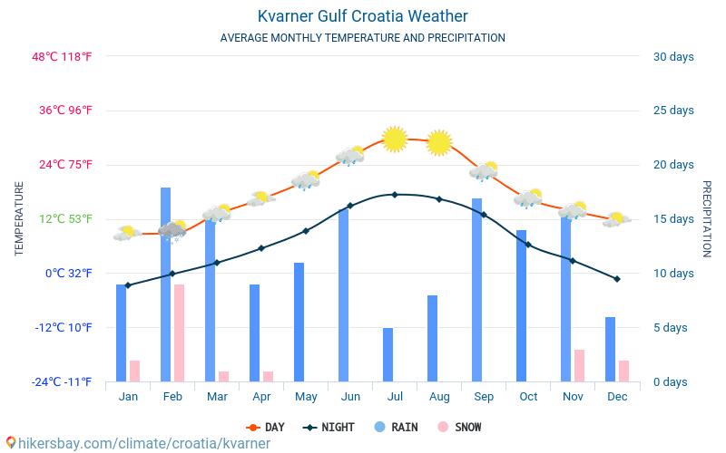 Baie de Kvarner - Météo et températures moyennes mensuelles 2015 - 2018 Température moyenne en Baie de Kvarner au fil des ans. Conditions météorologiques moyennes en Baie de Kvarner, Croatie.