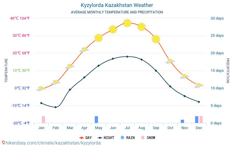 Qyzylorda - Clima e temperature medie mensili 2015 - 2018 Temperatura media in Qyzylorda nel corso degli anni. Tempo medio a Qyzylorda, Kazakistan.