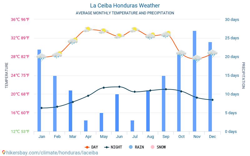 La Ceiba - Átlagos havi hőmérséklet és időjárás 2015 - 2019 La Ceiba Átlagos hőmérséklete az évek során. Átlagos Időjárás La Ceiba, Honduras.