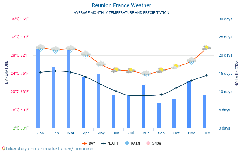 Réunion - Average Monthly temperatures and weather 2015 - 2018 Average temperature in Réunion over the years. Average Weather in Réunion, France.