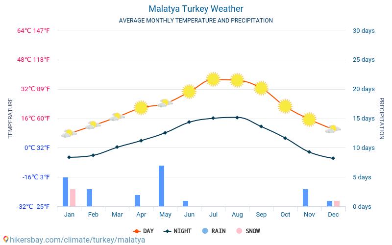 מלטיה - ממוצעי טמפרטורות חודשיים ומזג אוויר 2015 - 2018 טמפ ממוצעות מלטיה השנים. מזג האוויר הממוצע ב- מלטיה, טורקיה.