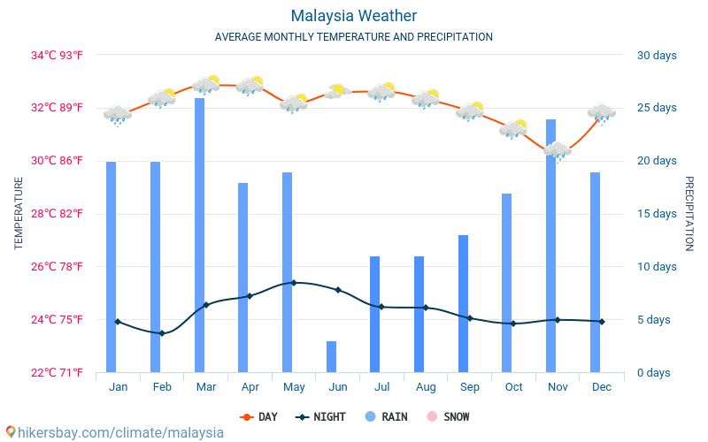 Malesia - Clima e temperature medie mensili 2015 - 2019 Temperatura media in Malesia nel corso degli anni. Tempo medio a Malesia.