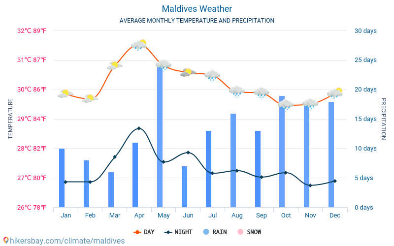 Maldives - Average Monthly temperatures and weather 2015 - 2019 Average temperature in Maldives over the years. Average Weather in Maldives.