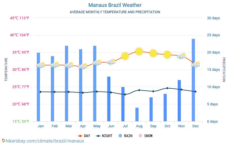 Manaus - Średnie miesięczne temperatury i pogoda 2015 - 2019 Średnie temperatury w Manaus w ubiegłych latach. Historyczna średnia pogoda w Manaus, Brazylia.