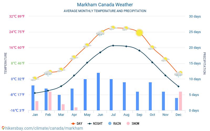 Markham - Météo et températures moyennes mensuelles 2015 - 2020 Température moyenne en Markham au fil des ans. Conditions météorologiques moyennes en Markham, Canada.