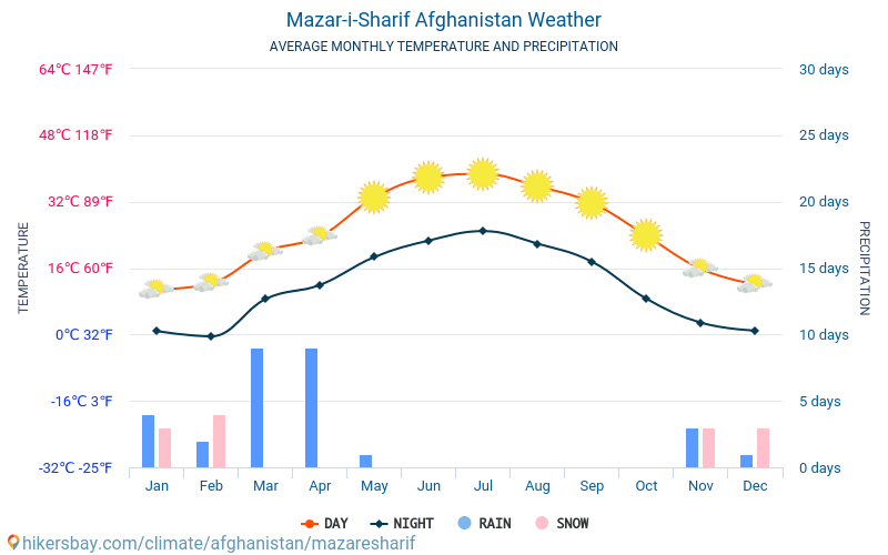Mazar-i-Sharif - Average Monthly temperatures and weather 2015 - 2019 Average temperature in Mazar-i-Sharif over the years. Average Weather in Mazar-i-Sharif, Afghanistan.
