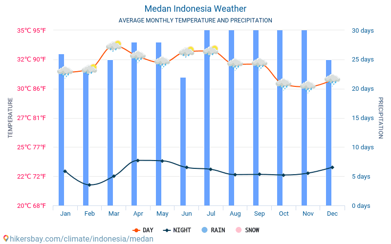 Medan - Average Monthly temperatures and weather 2015 - 2018 Average temperature in Medan over the years. Average Weather in Medan, Indonesia.