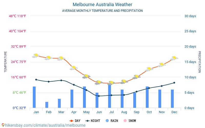 Мельбурн - Середні щомісячні температури і погода 2015 - 2018 Середня температура в Мельбурн протягом багатьох років. Середній Погодні в Мельбурн, Австралія.
