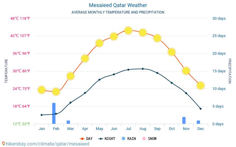 Mesaieed - Mēneša vidējā temperatūra un laika 2015 - 2018 Vidējā temperatūra ir Mesaieed pa gadiem. Vidējais laika Mesaieed, Katara.