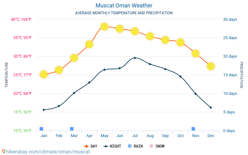 Muscat - Average Monthly temperatures and weather 2015 - 2019 Average temperature in Muscat over the years. Average Weather in Muscat, Oman.