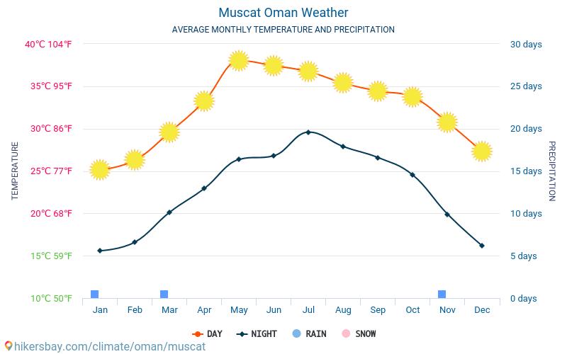 Muskat - Genomsnittliga månatliga temperaturer och väder 2015 - 2020 Medeltemperaturen i Muskat under åren. Genomsnittliga vädret i Muskat, Oman. hikersbay.com