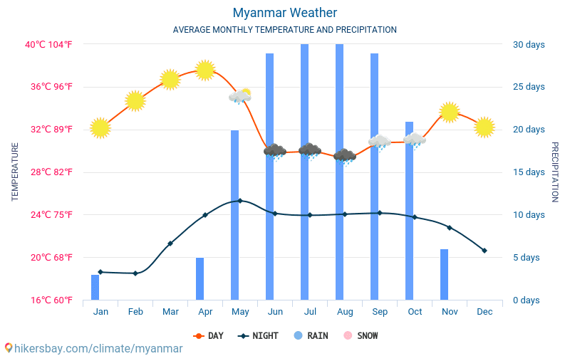 Myanmar - Average Monthly temperatures and weather 2015 - 2019 Average temperature in Myanmar over the years. Average Weather in Myanmar.