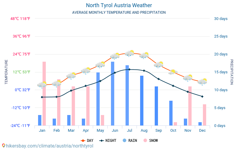 North Tyrol - Average Monthly temperatures and weather 2015 - 2018 Average temperature in North Tyrol over the years. Average Weather in North Tyrol, Austria.
