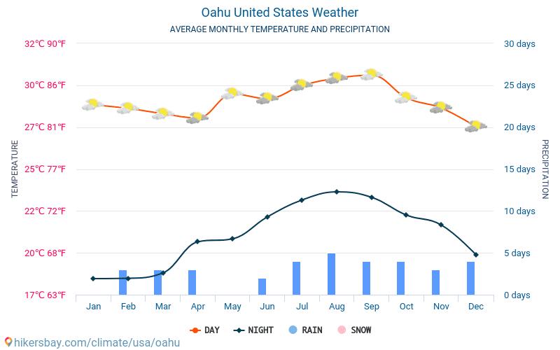 Оаху - Среднемесячные значения температуры и Погода 2015 - 2019 Средняя температура в Оаху с годами. Средняя Погода в Оаху, Соединённые Штаты Америки.