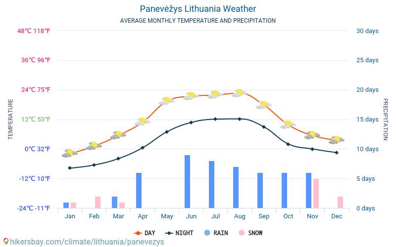 Panevėžys - Átlagos havi hőmérséklet és időjárás 2015 - 2019 Panevėžys Átlagos hőmérséklete az évek során. Átlagos Időjárás Panevėžys, Litvánia.