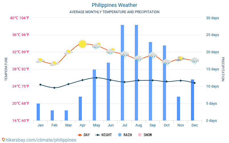 Philippines - Average Monthly temperatures and weather 2015 - 2018 Average temperature in Philippines over the years. Average Weather in Philippines.