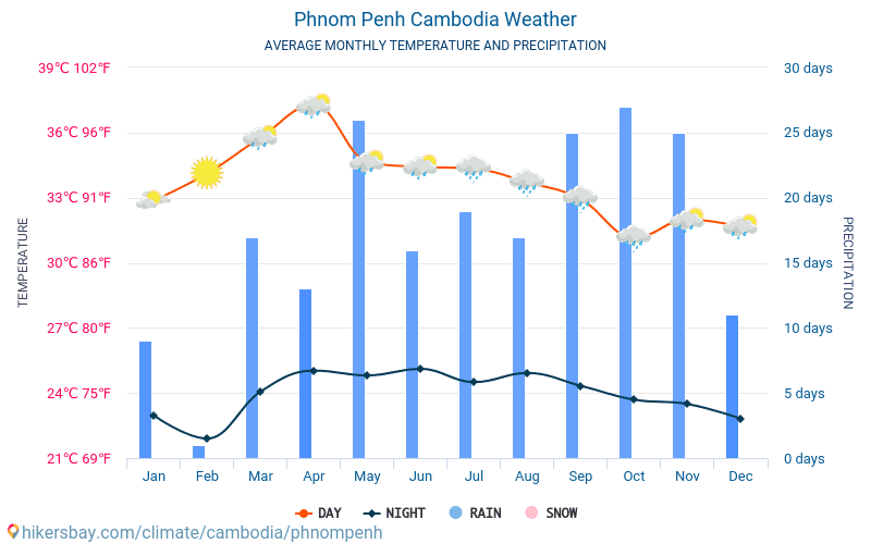 Phnom Penh - Average Monthly temperatures and weather 2015 - 2019 Average temperature in Phnom Penh over the years. Average Weather in Phnom Penh, Cambodia.