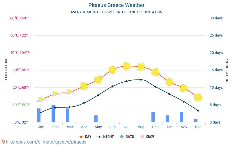 Piraeus - Gemiddelde maandelijkse temperaturen en weer 2015 - 2018 Gemiddelde temperatuur in de Piraeus door de jaren heen. Het gemiddelde weer in Piraeus, Griekenland.