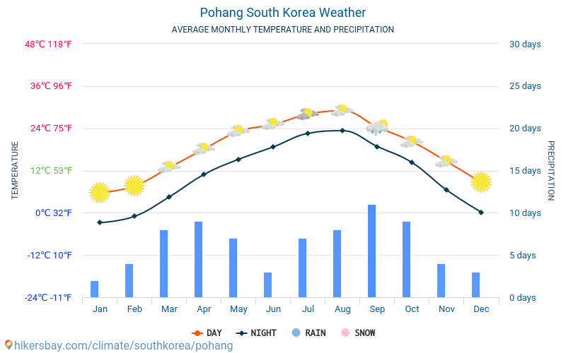 Pohang - Average Monthly temperatures and weather 2015 - 2018 Average temperature in Pohang over the years. Average Weather in Pohang, South Korea.