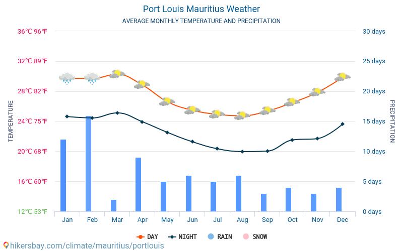 Port Louis - Średnie miesięczne temperatury i pogoda 2015 - 2018 Średnie temperatury w Port Louis w ubiegłych latach. Historyczna średnia pogoda w Port Louis, Mauritius.