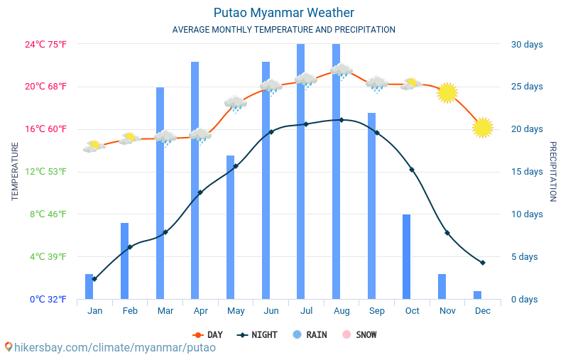 Putao - Average Monthly temperatures and weather 2015 - 2018 Average temperature in Putao over the years. Average Weather in Putao, Myanmar.