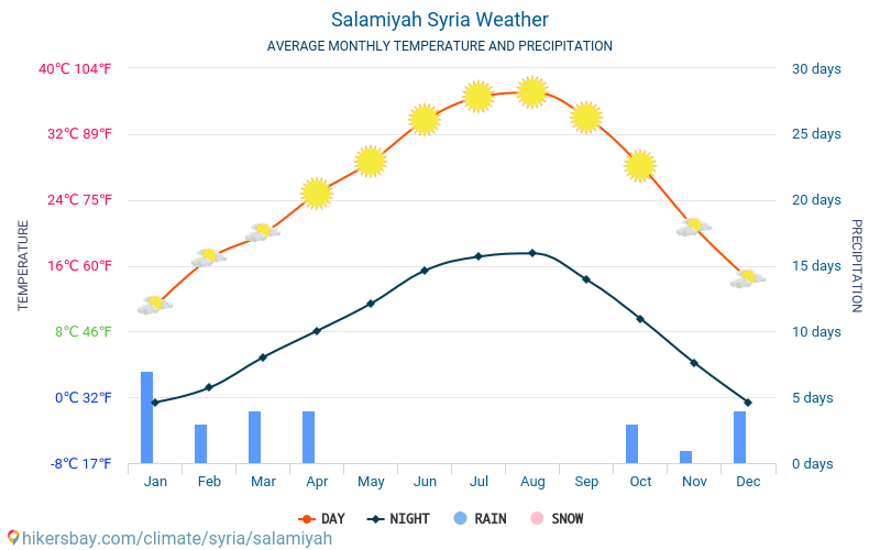 Salamiyah - Average Monthly temperatures and weather 2015 - 2018 Average temperature in Salamiyah over the years. Average Weather in Salamiyah, Syria.