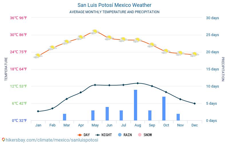 San Luis Potosí - Genomsnittliga månatliga temperaturer och väder 2015 - 2020 Medeltemperaturen i San Luis Potosí under åren. Genomsnittliga vädret i San Luis Potosí, Mexiko. hikersbay.com