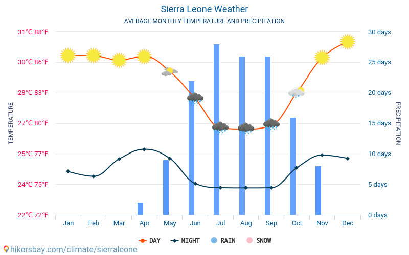 Sierra Leone - Average Monthly temperatures and weather 2015 - 2018 Average temperature in Sierra Leone over the years. Average Weather in Sierra Leone.