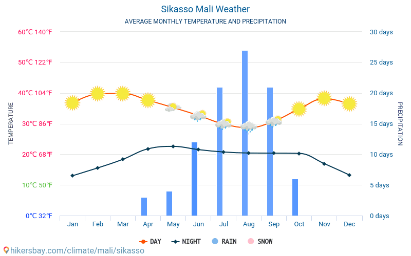 Sikasso - Average Monthly temperatures and weather 2015 - 2018 Average temperature in Sikasso over the years. Average Weather in Sikasso, Mali.