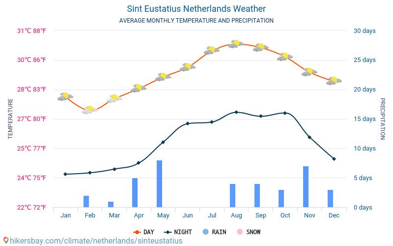 Sint Eustatius - Nhiệt độ trung bình hàng tháng và thời tiết 2015 - 2018 Nhiệt độ trung bình ở Sint Eustatius trong những năm qua. Thời tiết trung bình ở Sint Eustatius, Hà Lan.