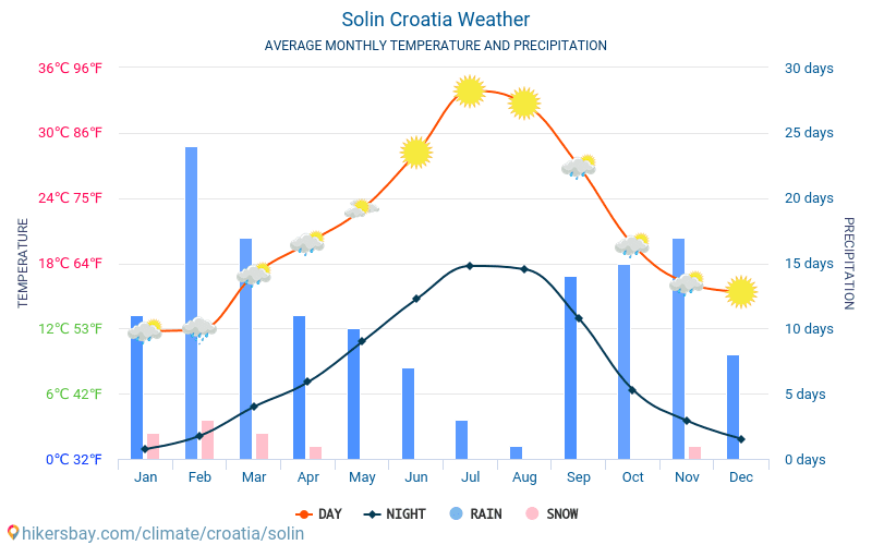 Solin - Average Monthly temperatures and weather 2015 - 2019 Average temperature in Solin over the years. Average Weather in Solin, Croatia.
