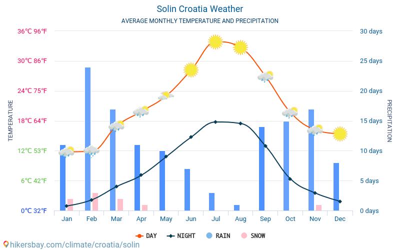 Solin - Clima y temperaturas medias mensuales 2015 - 2019 Temperatura media en Solin sobre los años. Tiempo promedio en Solin, Croacia.