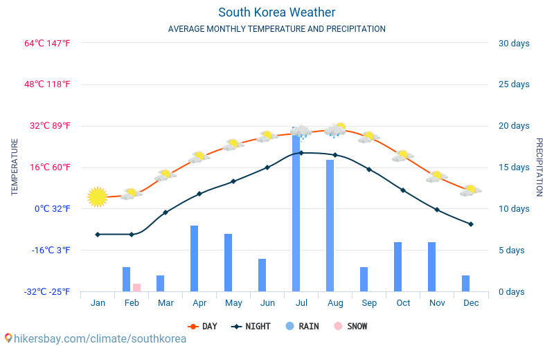 South Korea - Average Monthly temperatures and weather 2015 - 2018 Average temperature in South Korea over the years. Average Weather in South Korea.