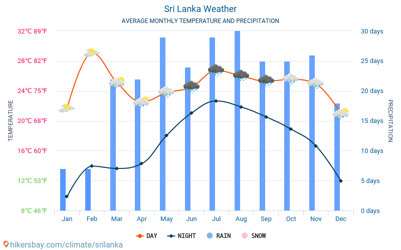 Sri Lanka - Average Monthly temperatures and weather 2015 - 2018 Average temperature in Sri Lanka over the years. Average Weather in Sri Lanka.
