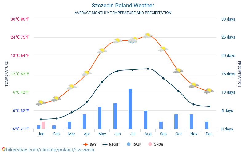 シュチェチン - 毎月の平均気温と天気 2015 - 2018 長年にわたり シュチェチン の平均気温。 シュチェチン, ポーランド の平均天気予報。
