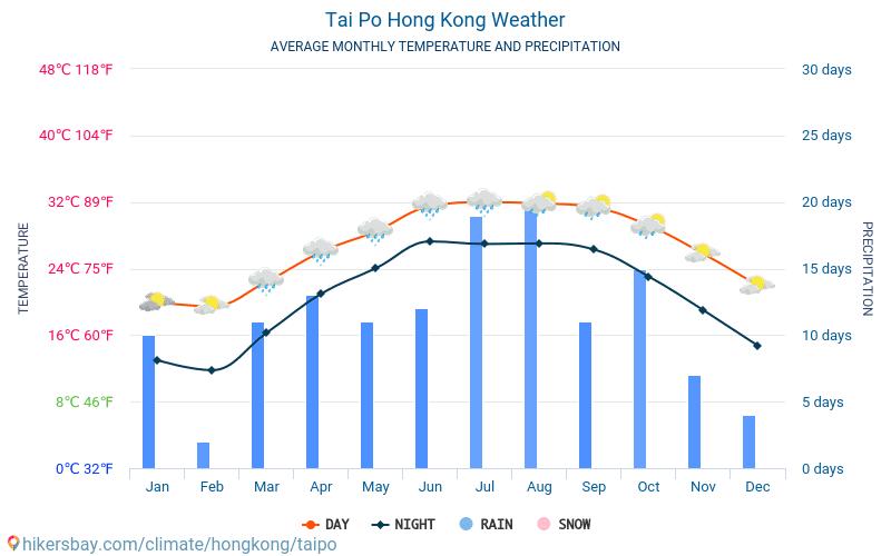 Tai Po - Keskimääräiset kuukausi lämpötilat ja sää 2015 - 2018 Keskilämpötila Tai Po vuoden aikana. Keskimääräinen Sää Tai Po, Hongkong.