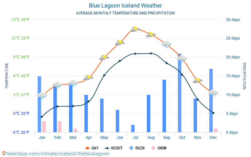 Blue Lagoon - Average Monthly temperatures and weather 2015 - 2018 Average temperature in Blue Lagoon over the years. Average Weather in Blue Lagoon, Iceland.
