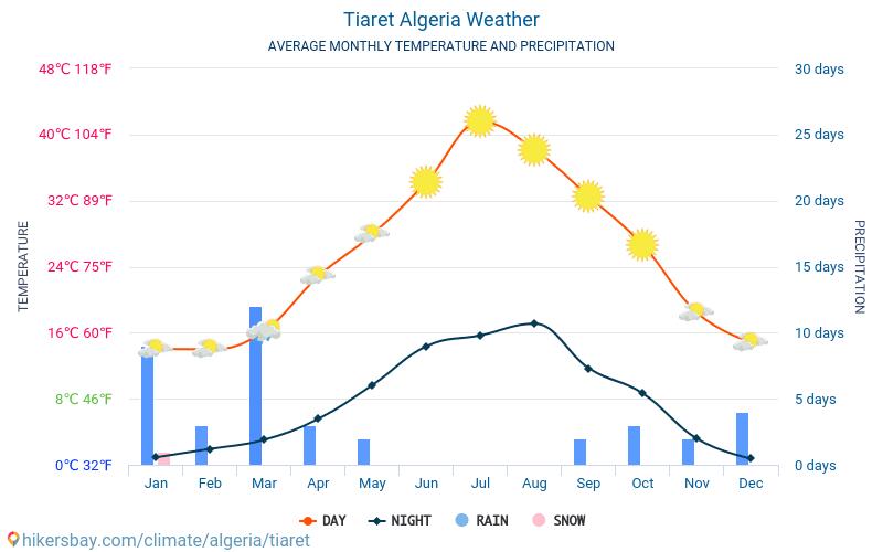 Tiaret - Average Monthly temperatures and weather 2015 - 2018 Average temperature in Tiaret over the years. Average Weather in Tiaret, Algeria.