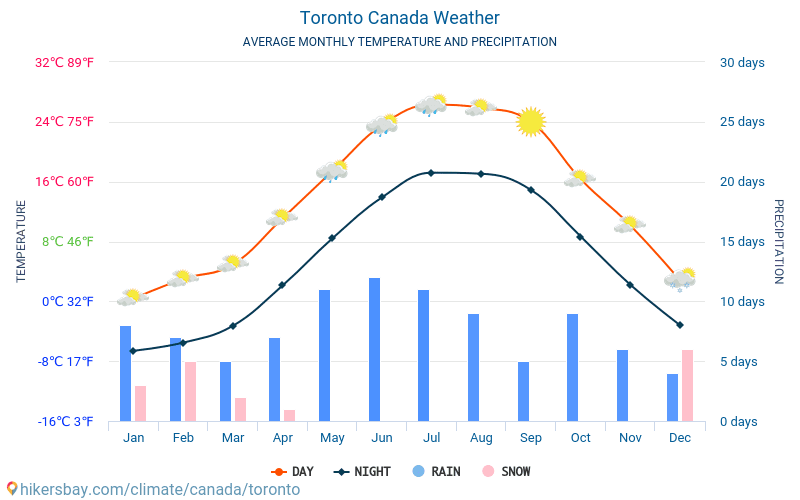 Toronto - Average Monthly temperatures and weather 2015 - 2018 Average temperature in Toronto over the years. Average Weather in Toronto, Canada.