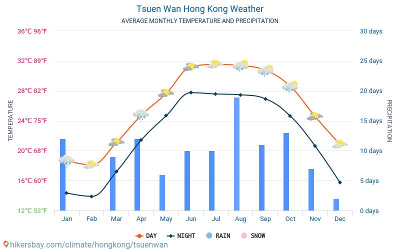 Tsuen Wan - Průměrné měsíční teploty a počasí 2015 - 2019 Průměrná teplota v Tsuen Wan v letech. Průměrné počasí v Tsuen Wan, Hongkong.