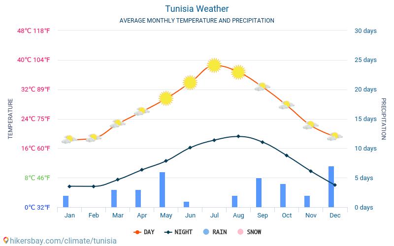 Tunisia - Gjennomsnittlig månedlig temperaturen og været 2015 - 2020 Gjennomsnittstemperaturen i Tunisia gjennom årene. Gjennomsnittlige været i Tunisia.