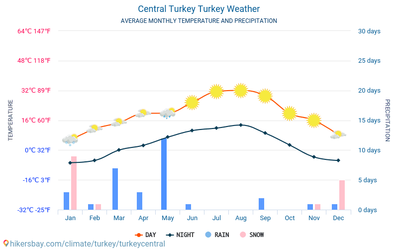 Central Turkey - Average Monthly temperatures and weather 2015 - 2019 Average temperature in Central Turkey over the years. Average Weather in Central Turkey, Turkey.
