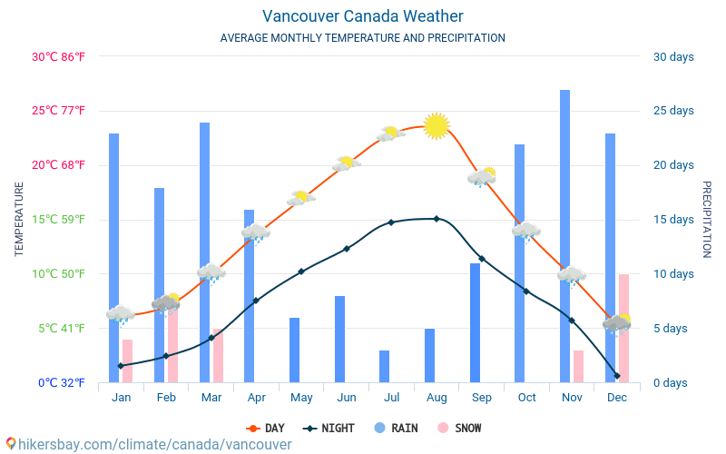Vancouver - Average Monthly temperatures and weather 2015 - 2018 Average temperature in Vancouver over the years. Average Weather in Vancouver, Canada.