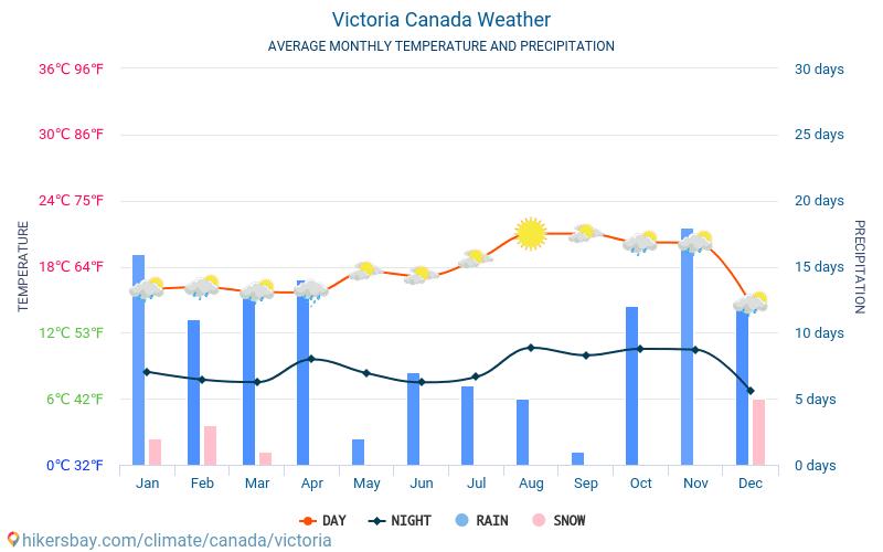 วิกตอเรีย - สภาพอากาศและอุณหภูมิเฉลี่ยรายเดือน 2015 - 2019 อุณหภูมิเฉลี่ยใน วิกตอเรีย ปี สภาพอากาศที่เฉลี่ยใน วิกตอเรีย, ประเทศแคนาดา