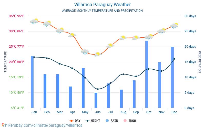 Villarrica - Temperaturi medii lunare şi vreme 2015 - 2018 Temperatura medie în Villarrica ani. Meteo medii în Villarrica, Paraguay.